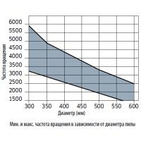 LU1A Твердосплавные дисковые пилы для радиальных и маятниковых станков
