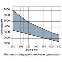 LU1C Пилы для продольного пиления массивной древесины с ограничителем подачи