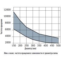 LU5C Твердосплавные дисковые пилы для алюминия и ПВХ отрицательный угол